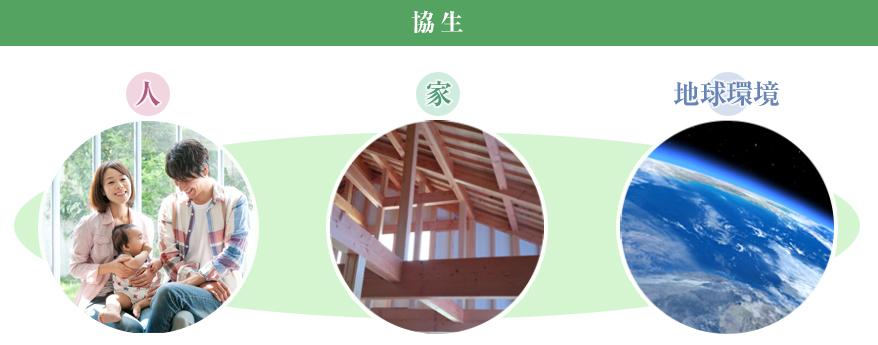 SAKAIの考える「協生」とは、人・家・地球環境が相互に作用しつつよりよく生きること。